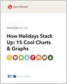 How Holidays Stack Up: 15 Cool Charts & Graphs